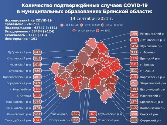 В Брянской области подтвердился 151 новый случай коронавируса