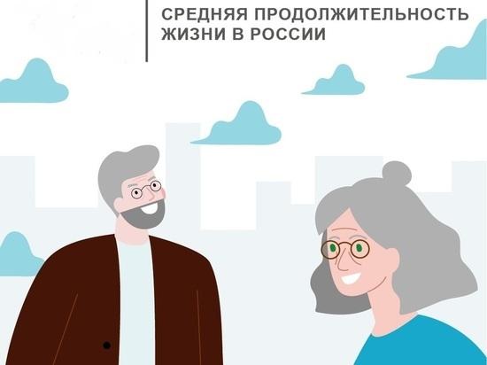 В Ярославской области продолжительность жизни снизилась на два года