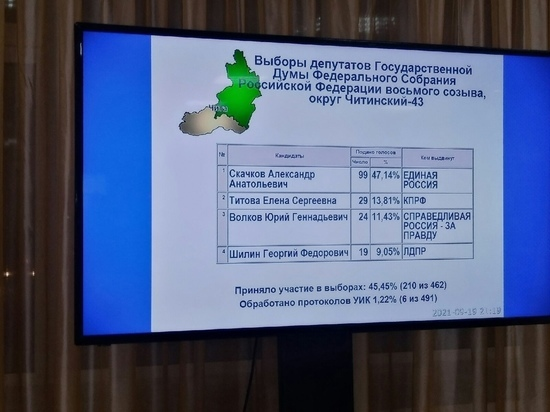 Первые предварительные результаты выборов озвучил Избирком Забайкалья
