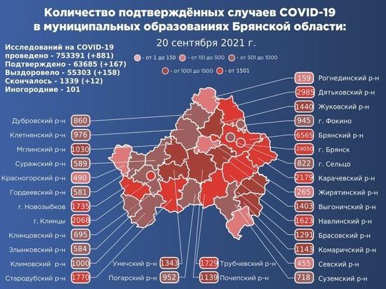 На Брянщине подтвердились 167 новых случаев коронавируса