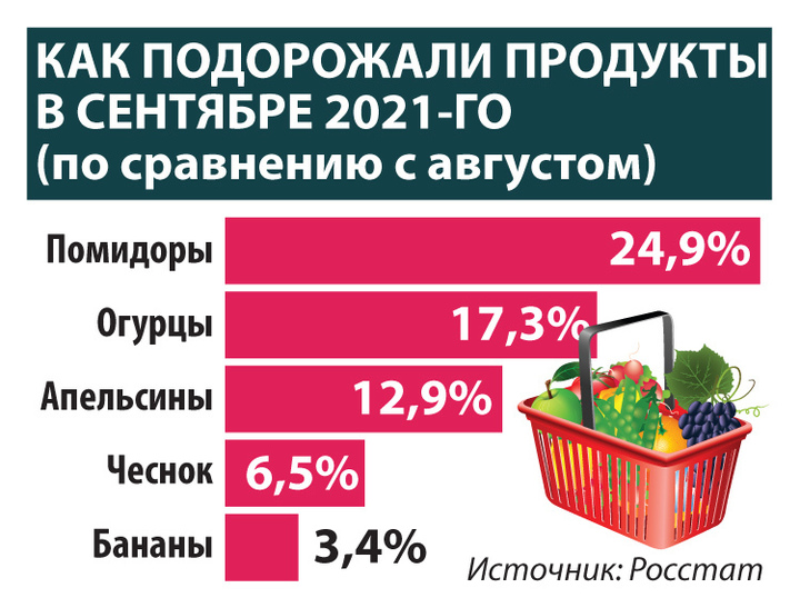 В России ухудшили прогноз по инфляции: что будет с ценами к декабрю