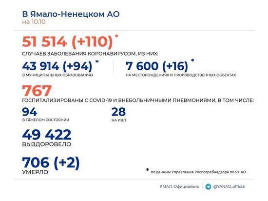 110 новых случаев COVID-19 и 2 смерти среди заболевших подтвердили в ЯНАО