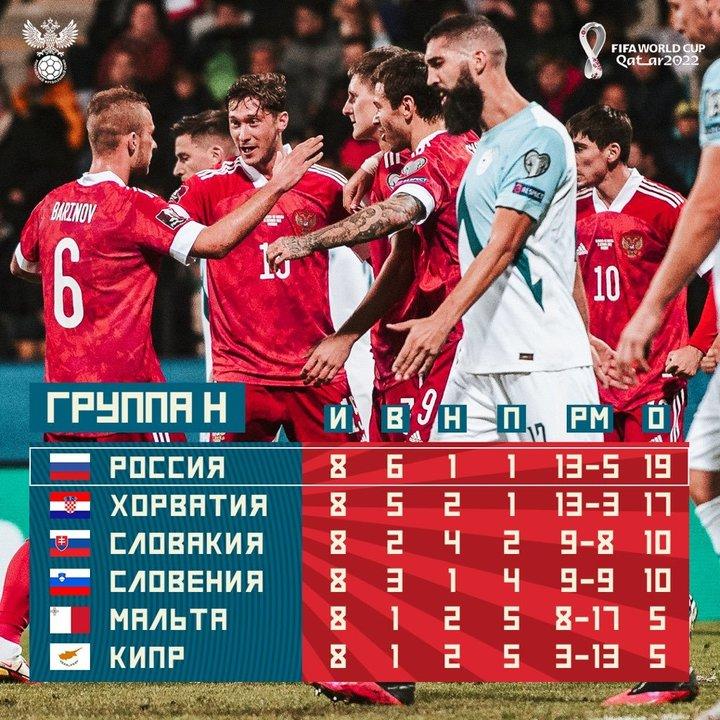Новое чудо Марибора: Россия побеждает Словению и становится лидером группы