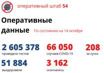 По данным оперативного штаба на утро 14 октября в регионе зарегистрировано 208 новых случаев заболевания коронавирусной инфекцией, и общее число заболевших достигло 66 050 человек, среди них 5 866 детей.