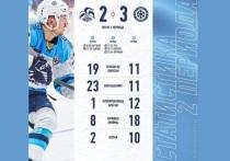 «Сибирь» выдала просто невероятный второй период в матче с финским «Йокеритом»: выходя на встречу бесспорным аутсайдером, новосибирская команда в середине встречи повела в счете 1:3!