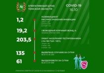 Томский оперштаб опубликовал новую информацию о распространении коронавирусной инфекции на территории региона: за минувшие сутки зарегистрировано 135 новых случаев заболевания COVID-19, и, таким образом, с начала эпидемии в области заболели 45 330 человека.
