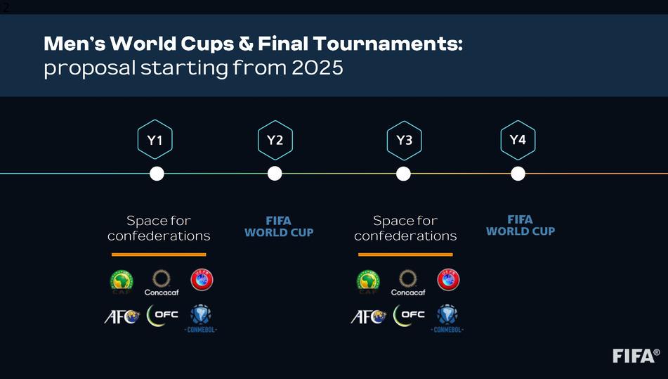 Кубок мира раз в 2 года это еще не все: разбираем план реформы от ФИФА