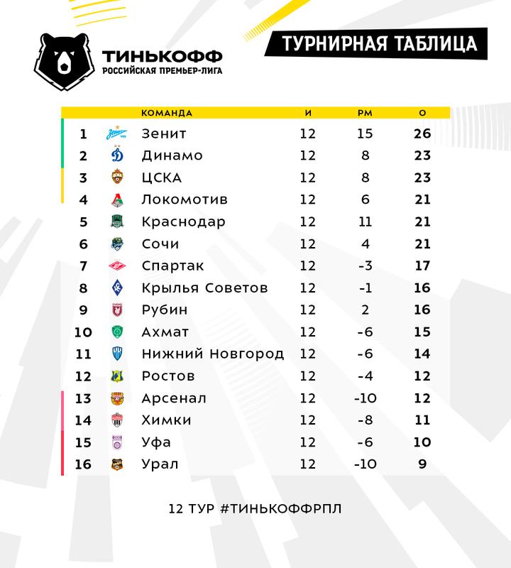 """Триумф """"Зенита"""", шок """"Спартака"""" и возвращение """"Локо"""": главное в туре"""