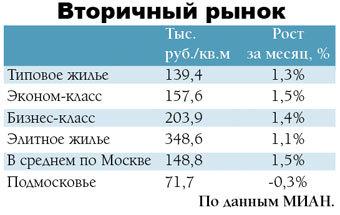 Ресин не ожидает роста цен на жилье в Москве