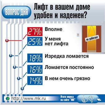 """Корреспондент """"МК"""" изучил лифтовое хозяйство Москвы изнутри"""