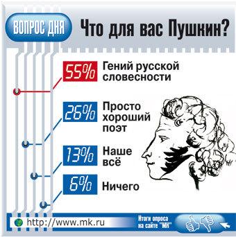 Пушкин в переводе на русский