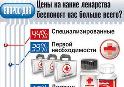 Российские аптеки довели допредела