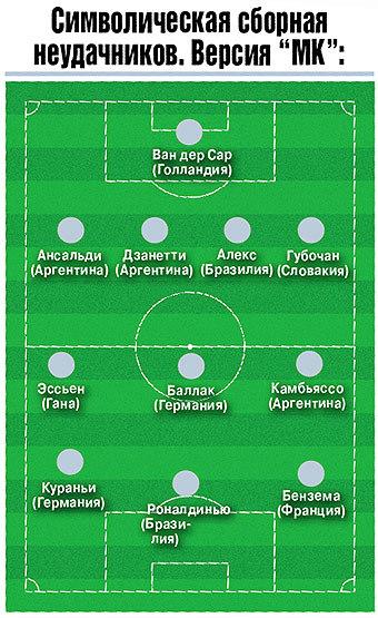 """""""МК"""" прикинул, кто из звезд не едет на футбольный чемпионат мира-2010"""