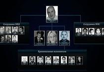 Минфин США опубликовал «список Магнитского» из 18 фамилий