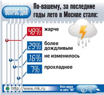 На Москву надвигается рекордное потепление