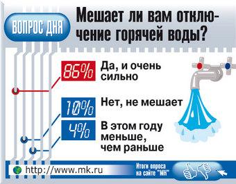 """Корреспондент """"МК"""" выяснил, почему у нас летом отключают горячую воду и когда же все это кончится"""