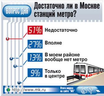 """На """"Марьиной Роще"""" и """"Достоевской"""" могут поставить точку в строительстве метро на ближайшие годы"""