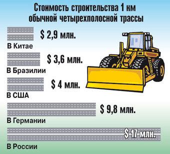 """""""МК"""" выяснил, почему автотрассы в России стоят вдвое дороже, чем в ФРГ, и вчетверо, чем в США"""
