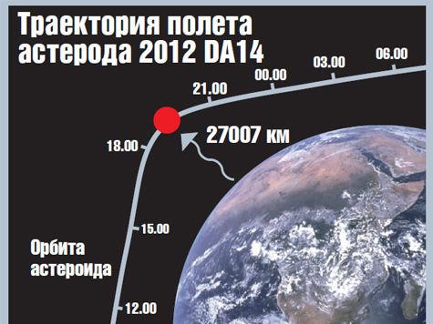 Его диаметр составляет 45 м, масса – 130 тысяч тонн, а скорость движения — 28,1 тысяч км/ч или 7,82 км/с
