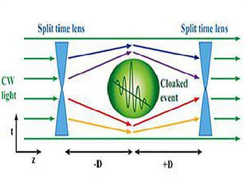 Ученые научились прятать события и объекты во времени