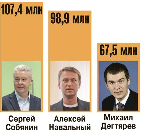 Навальный и Собянин потратились одинаково