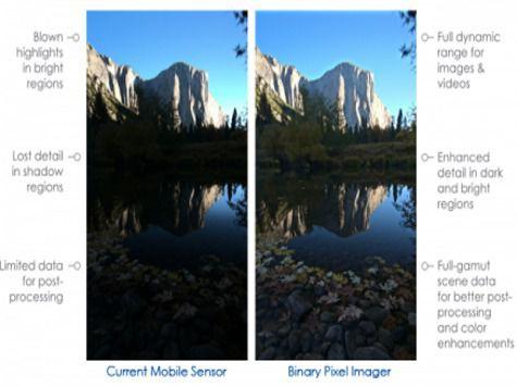 Технология Binary Pixel совместима с большинством однокристальных систем