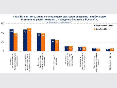 Оценка перспектив российского бизнеса накануне выборов