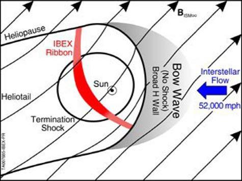 Ударной волны в Солнечной системе не существует