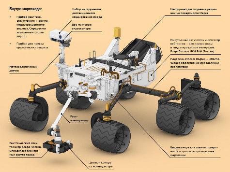 США запустили к Марсу крупнейший в истории планетоход