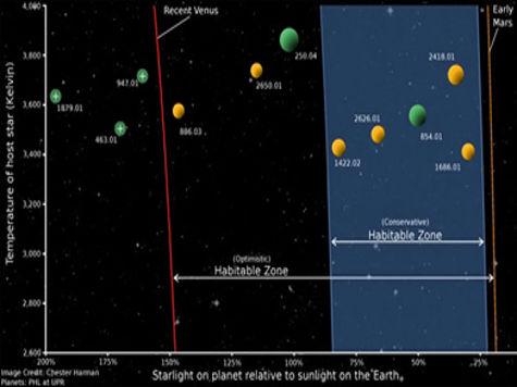 Вблизи Солнечной системы вращаются три обитаемые планеты