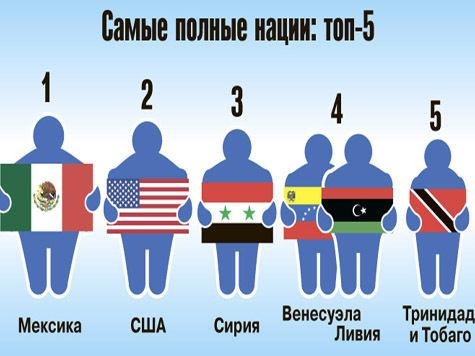 Опубликован рейтинг самых полных наций