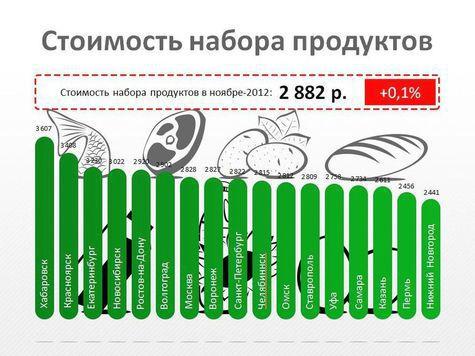 Столица ДФО вышла в самые дорогие города России