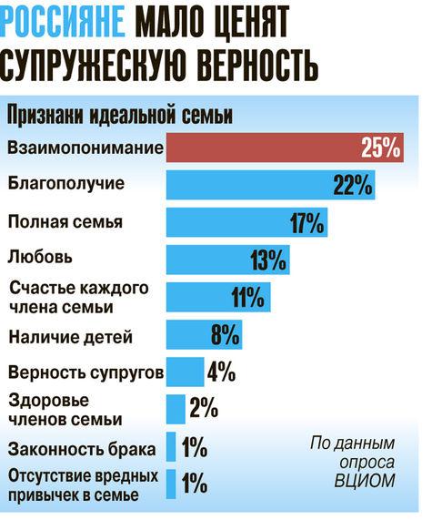 Россияне мало ценят супружескую верность