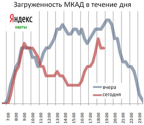 Это измерил «Яндекс.Пробки»