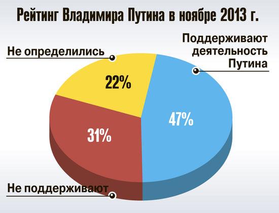 Каждый третий не поддерживает Путина