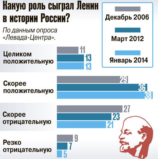 Ленина любят все крепче