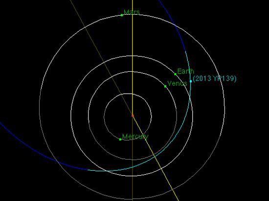 Объект может приблизиться к нашей планете на расстояние, которое требует контроля за его движением
