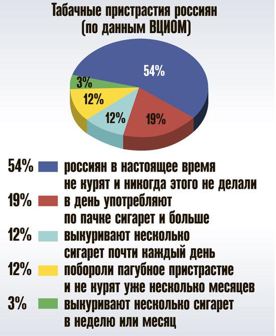 Курильщики в России оказались в меньшинстве