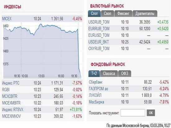 Российский рынок акций рухнул из-за конфликта с братской Украиной