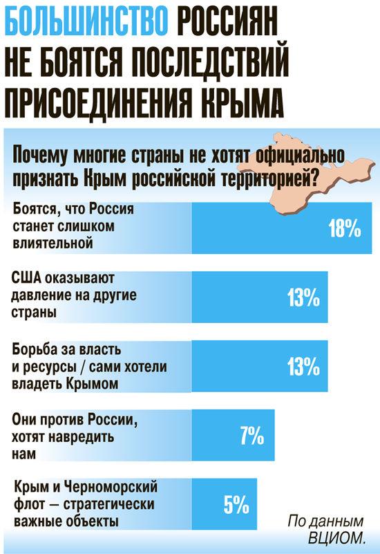 Большинство россиян не боятся последствий присоединения Крыма