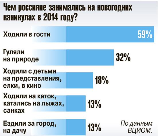 Россияне предпочитают проводить новогодние каникулы активно