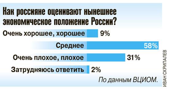 Граждане России удовлетворены ее экономическим положением