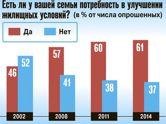 У большинства россиян нет денег на улучшение жилья