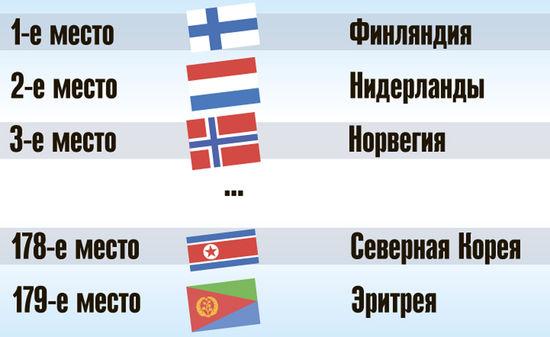 Россия заняла 148-е место в рейтинге свободы прессы