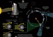 Телескоп Kepler после ремонта нашел в Рыбах свою первую экзопланету