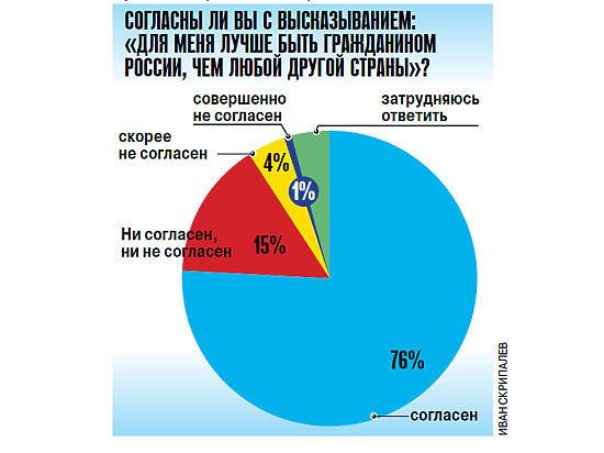 Россияне рады, что являются гражданами РФ