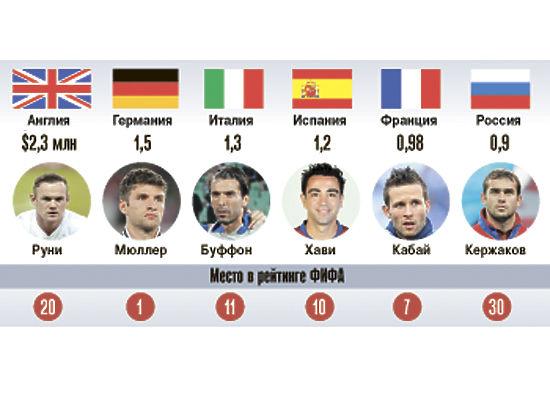 Футболисты в России: богатые, но бездарные?