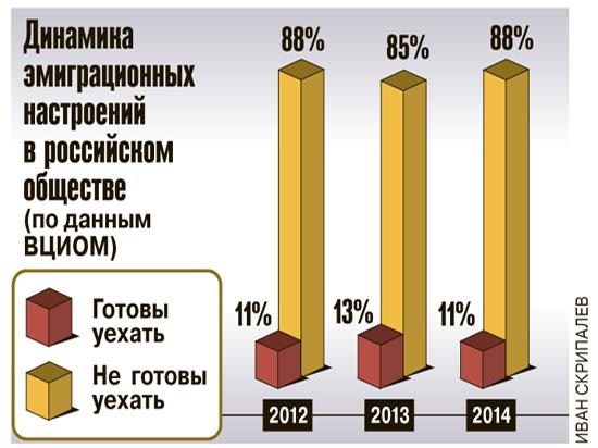 Россияне не намерены эмигрировать