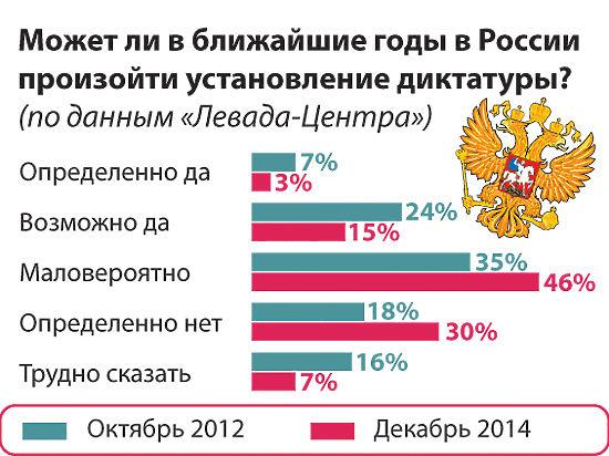 Россияне не верят в диктатуру и репрессии