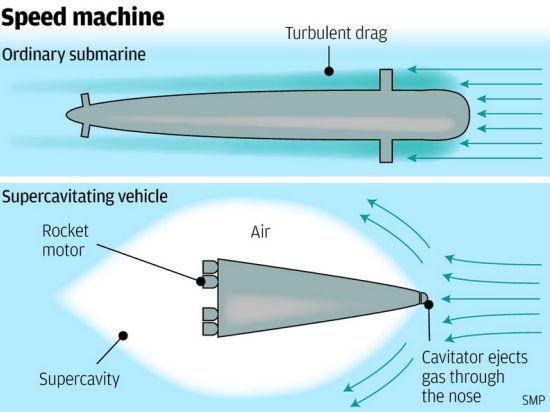Китайская подводная лодка, способная двигаться свыше 5000 км в час, высмеяна американцами